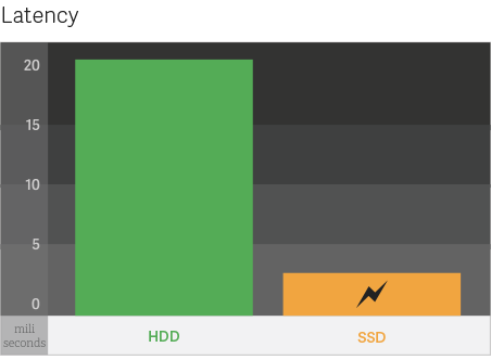 ssd hosting latency contention chart