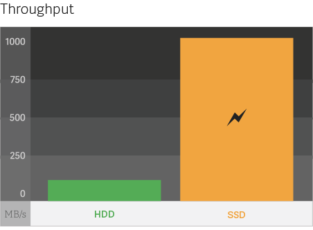 ssd hosting throughput content chart